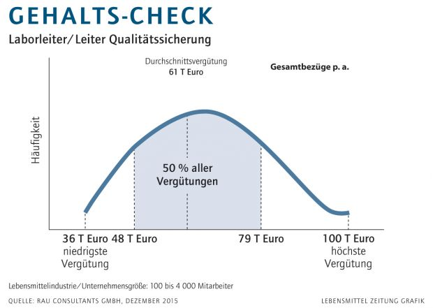 Gehalts-Check Laborleiter