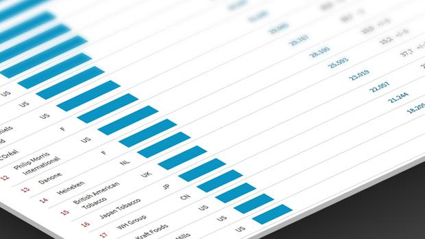 ranking top 50 lieferanten welt 2015