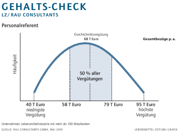 Gehalts-Check Personalreferent