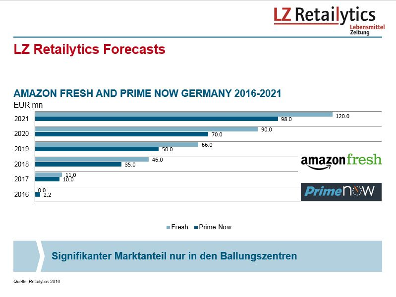 LZ Retailytics anticipates that Amazon will adopt a market by market approach to Fresh, whereas Prime Now can roll out faster
