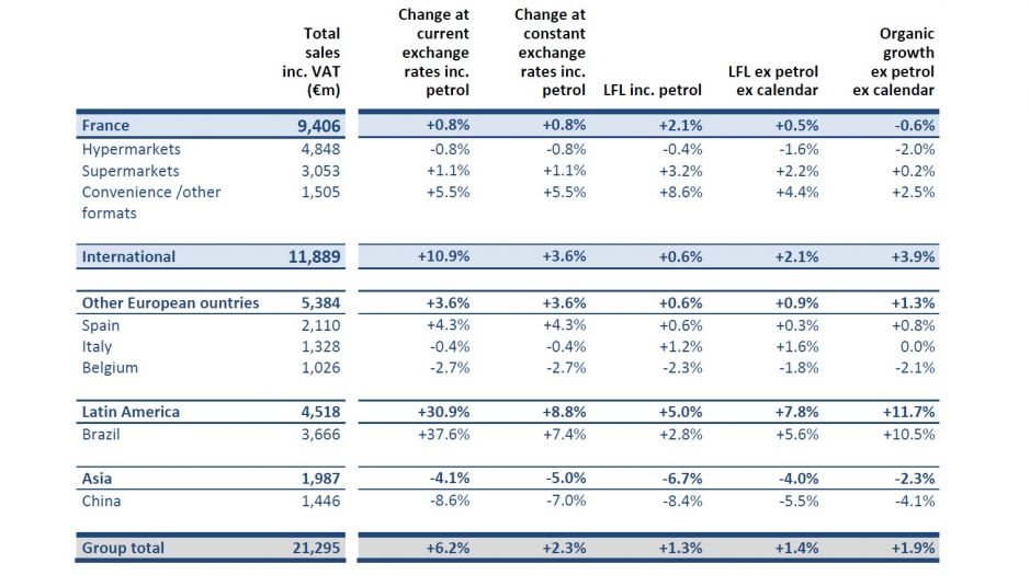 Carrefour published its Q1 2017 results.
