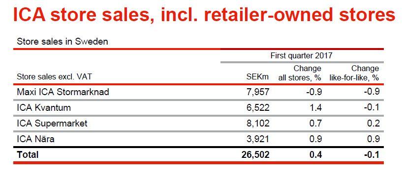 Q1 2017 Ica Sweden Store Sales