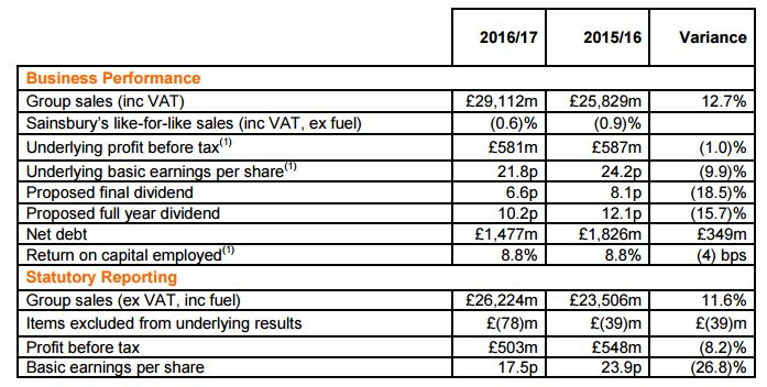 Sainsbury's Preliminary Results for the 52 weeks to 11 March 2017
