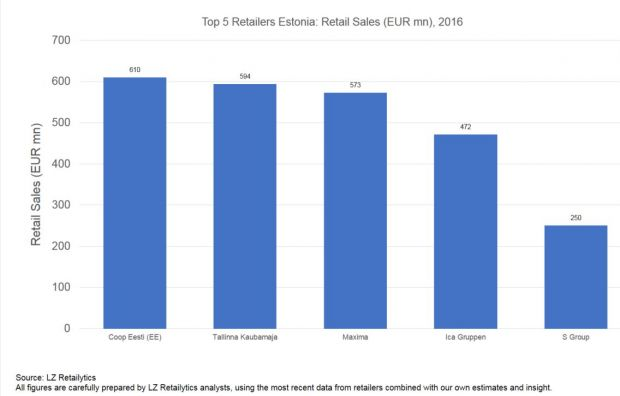 The Estonian market is highly consolidated. These are the top players.