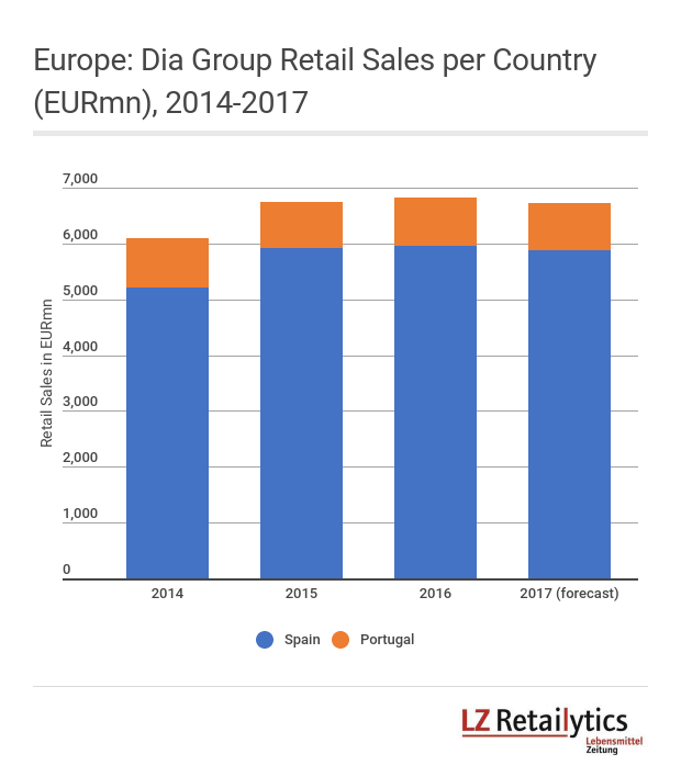 Dia's retail sales growth in Europe has significantly slowed down over the past few years.