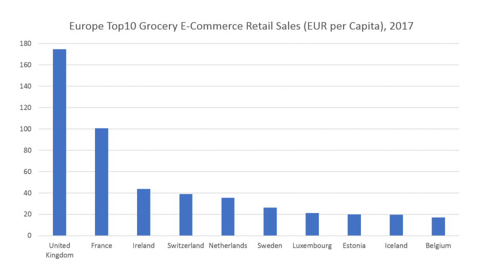Western Europe is over-represented in the Top10 ranking. The figures exclude grocers with a turnover below EUR500mn.