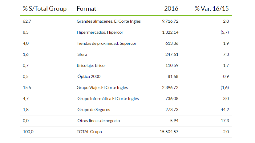 Full Year 2016 sales results of El Corte Inglés in EURmn, started 1 March 2016 and ended 28 February 2017.
