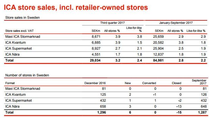 Ica Gruppen's hypermarkets had the highest like-for-like growth while Kvantum superstores grew the most in total.