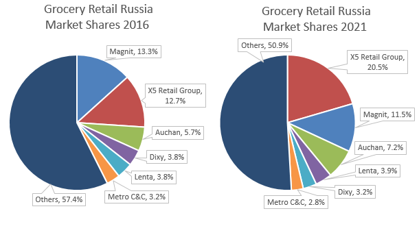The top 6 Russian grocery retailers will capture 50% of market share until 2021. Not only is organised retail growing at the expense of traditional selling points, but also within the segment the balance of power is shifting.