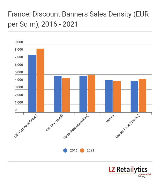 Discounters which have up until now held dear the fundamentals of hard discount – Aldi Nord and Norma – are expected to be the under-performers in France.