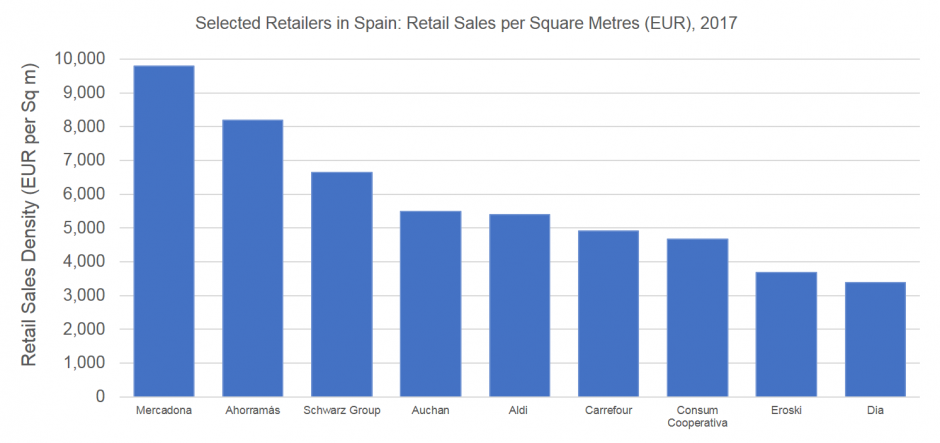 Retail Sales density displayed includes only grocery formats sales (including VAT but excluding petrol). Health & beauty banners (eg. drugstores, pharmacies) and retailers with a turnover below EUR500mn are not included.