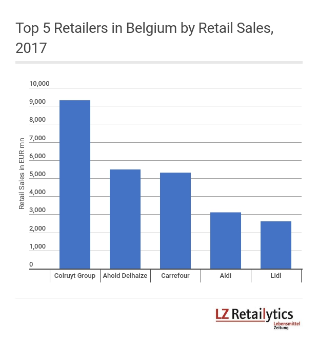 Three of the Belgian Top 5 retailers are price-aggressive players.