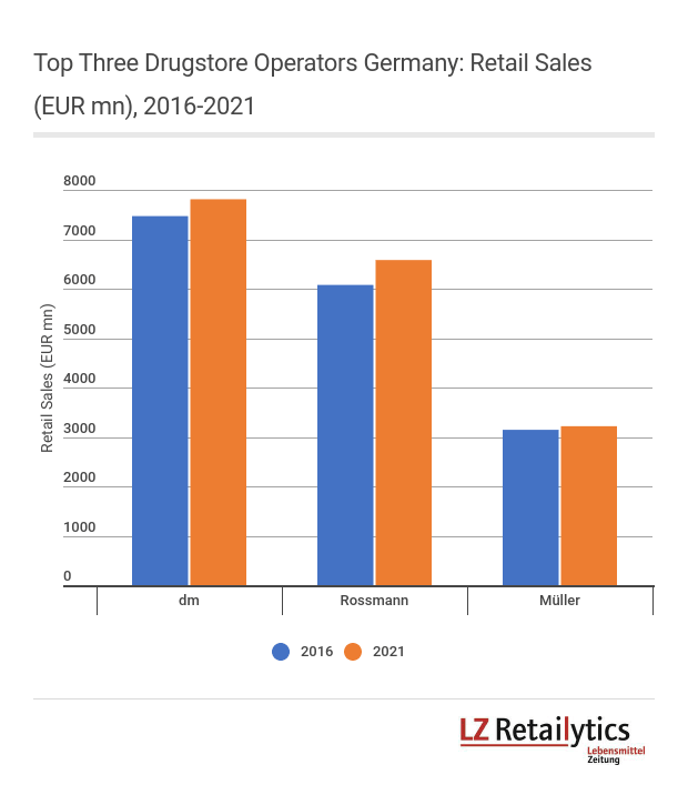 Even though we expect Müller will remain as the number three drugstore operator in Germany, it must invest on- and offline if it is not to lose out.