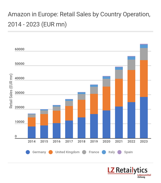 LZ Retailytics forecasts show that Amazon's European growth will continue to put pressure on competitors across its major markets