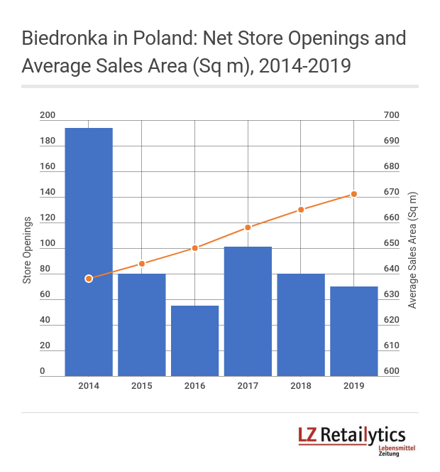 Due to geographical saturation Biedronka's store opening pace is expected to slow down considerably over the next years, while selling space will increase – owing to extended assortment ranges.