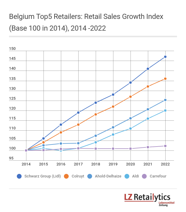 Please note that pre-merger data for Ahold-Delhaize has been artificially recreated, and that its future growth is vastly fueled by general merchandise website Bol.com. Similarly, the roll-out of Aldi Nord's latest concept is expected to have a positive impact on sales.