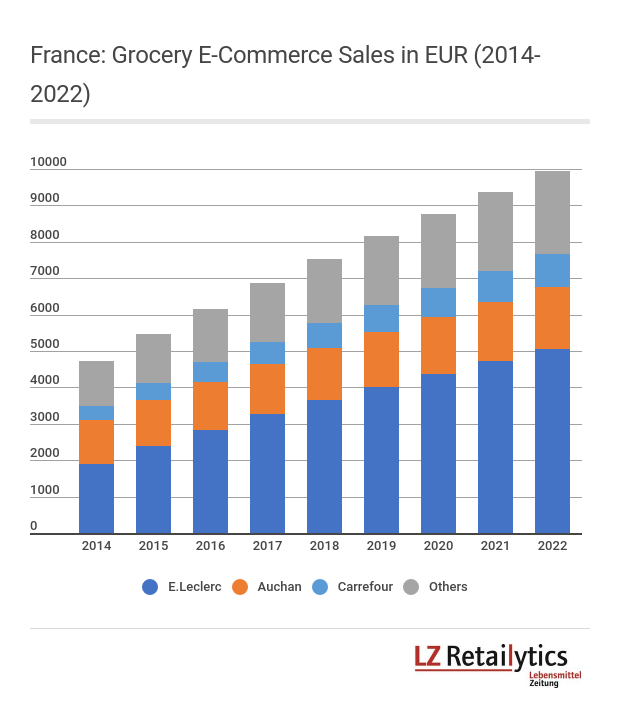 Unlike Carrefour, E.Leclerc and Auchan ceased the take off of Drive click & collect stations to gain leadership in the French grocery e-commerce channel.
