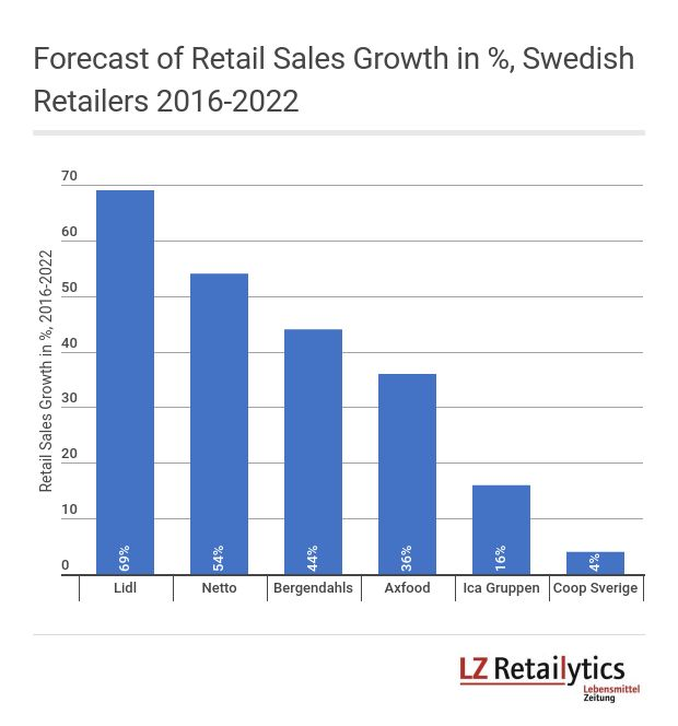 LZ Retailytics forecasts Lidl to be the fastest growing grocer in Sweden 2016-2022.