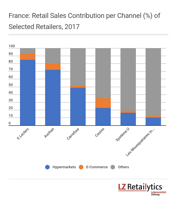 E-Commerce figures displayed here include both grocery and non-food e-commerce, but exclude marketplaces.