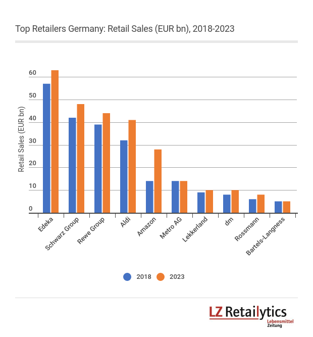 In LZ Retailytics' forecast for 2018 and 2023, the top four grocers in Germany will keep their distance from the smaller retailers; only e-commerce specialist Amazon will be closing the gap with the leading domestic players.