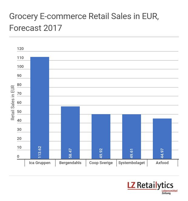 Ica Gruppen is clearly the leading bricks-and-mortar grocer in the Swedish grocery e-commerce channel