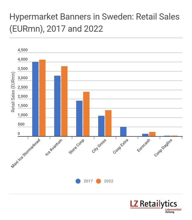 LZ Retailytics forecasts that City Gross will have the fastest growth rate of all hypermarkets in Sweden over the period 2017-2022, driven by new store openings and improved sales densities.