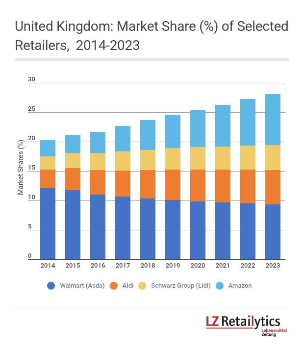 Asda's challenge, and to a lesser extent that of the other Big Four retailers, is that it is being squeezed by the growing discounters and Amazon's online dominance