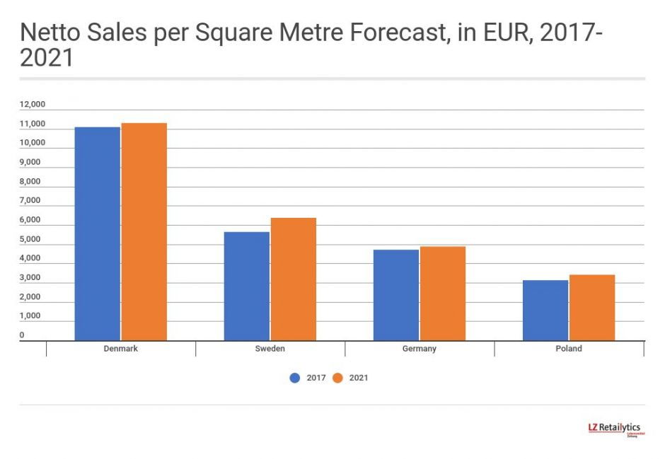 Netto has almost double the sales density in its home market of Denmark as it does in Sweden, LZ Retailytics data shows. We forecast the store conversions to contribute to the retailer's Swedish stores displaying a higher sales per square metre growth rate than all the banner's other markets 2017-2021.