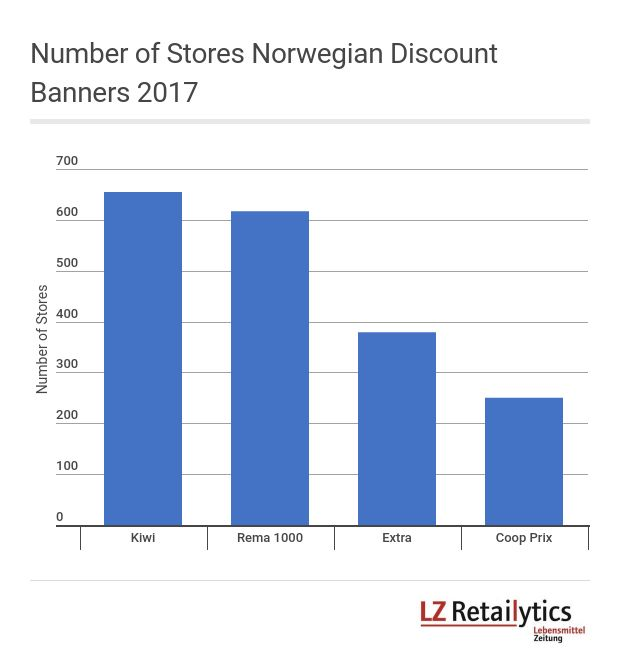 By merging its discount banners Coop Norge could match the discount store numbers of its competitors