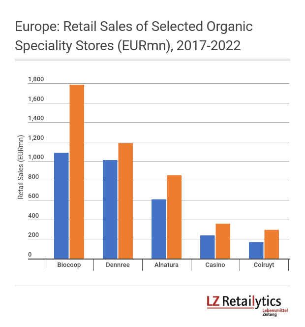 In Europe, the organic segment remains vastly in the hands of small and mid-sized operators, with a handful of operators above EUR500mn turnover (French retailer Biocoop or German Alnatura and Dennree). Only a few traditional retailers operate dedicated organic store chains, foremost of which Groupe Casino (Naturalia) or Colruyt (Bio-Planet).
