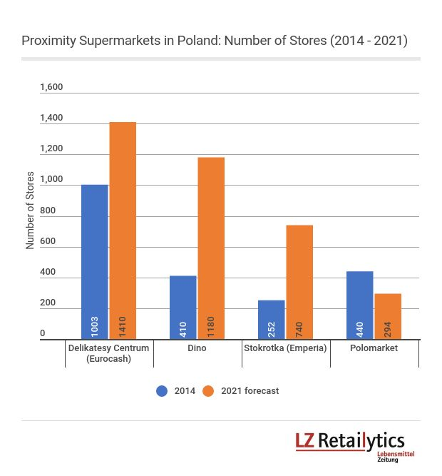 With consumer choice transcending price as the predominant buying criterium, proximity supermarkets show exponential growth in Poland.