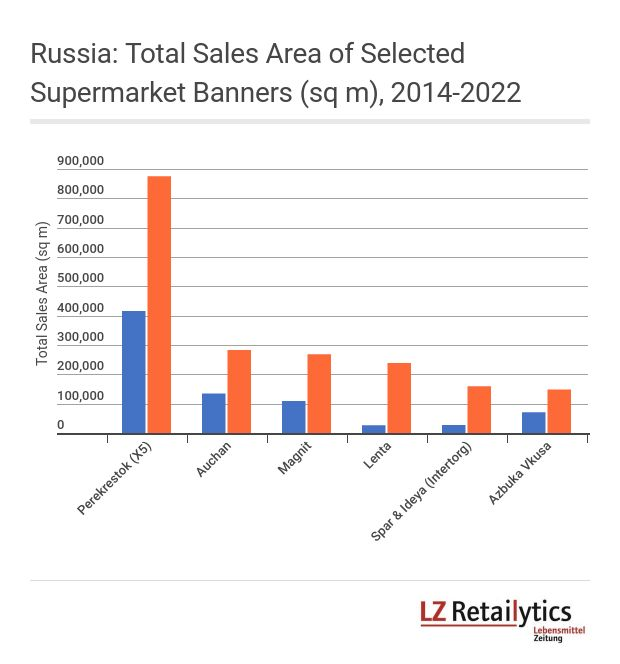 Although Perekrestok reaches almost 40% of total added sales space in the period considered, on a local level competitors like Intertorg (Spar Northwest) for St.Petersburg and Azbuka Vkusa and Lenta for Moscow are on par with X5's supermarket banner.