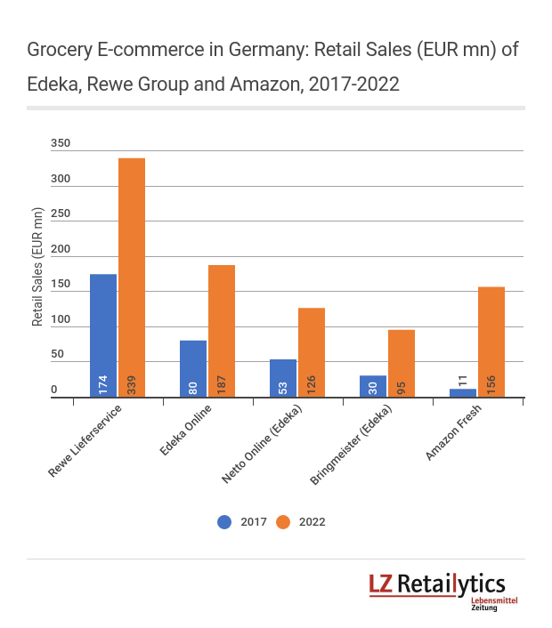 After Kaufland suddenly left the scene, it is Edeka, Rewe Group and Amazon, with Amazon Fresh, that fight for the lead in grocery e-commerce in Germany. Sales for 2022 are forecasted to grow significantly, coming from a very low level.