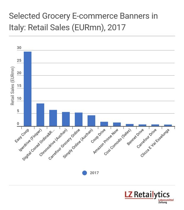 Esselunga a Casa was left out of the graph seeing as it, according to LZ Retailytics data, has a turnover much higher than its competitors of some EUR250mn. Conad was among the top players in the channel last year, despite only offering click & collect through its Tyrrenian stores at the time.