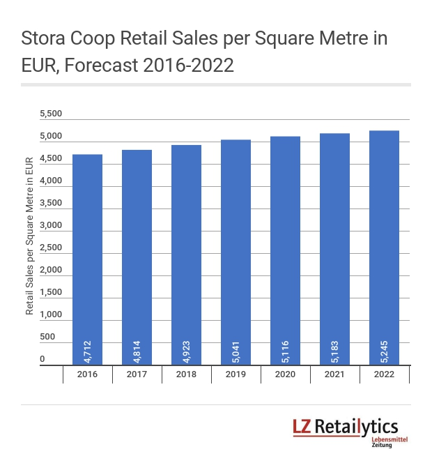 Despite selling less non-food and facing tough competition from other big box chains we forecast that Stora Coop's sales density will surge thanks to the new concept. Please note the graph includes unconverted Coop Forum stores.