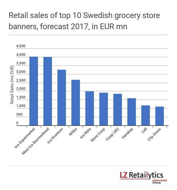 According to LZ Retailytics data, Maxi Ica Stormarknad is Sweden's second largest banner (number one with online sales included). As such, even if its independent merchants have plenty of autonomy, it gives a good idea of the context in which a large share of Swedish grocery store sales are generated.