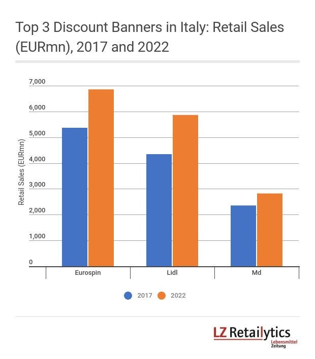 LZ Retailytics forecasts a continued significant growth of the top three discounters in Italy in the next five years even if store openings are slowing down compared to recent years.