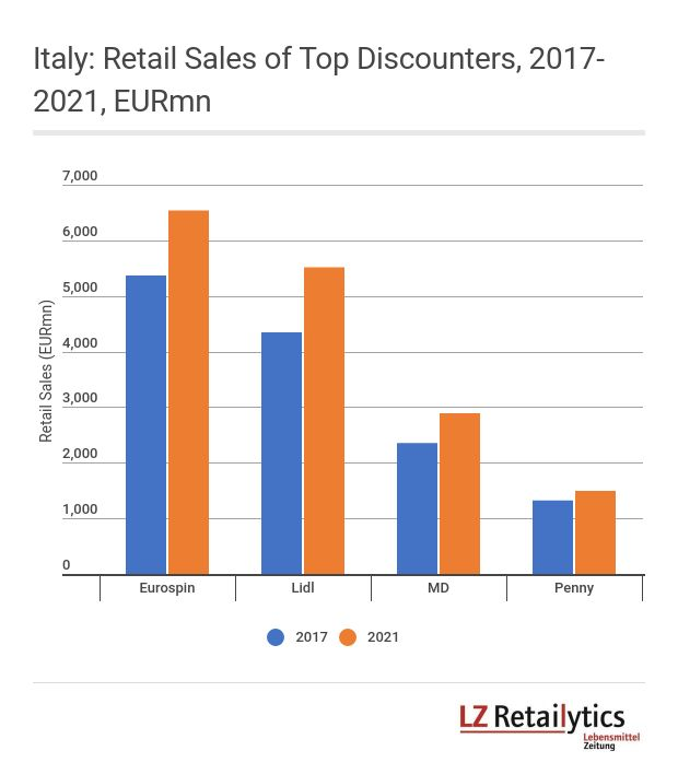 LZ Retailytics forecasts a strong sales growth for all of the top three discounters in Italy, with Penny lagging behind slightly.
