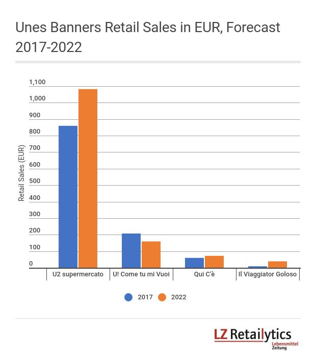 U2 Supermercato is Unes' largest banner by far and LZ Retailytics forecasts further growth for the banner, driven by both store network expansion and increased sales densities. Il Viaggiator Goloso is one reason behind the latter.