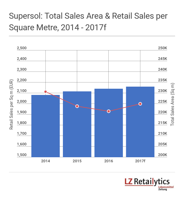 Network optimisation and a 'back to basics' strategy are expected to improve Supersol's performance for FY 2017. Note that sales include Cash Diplo wholesale.