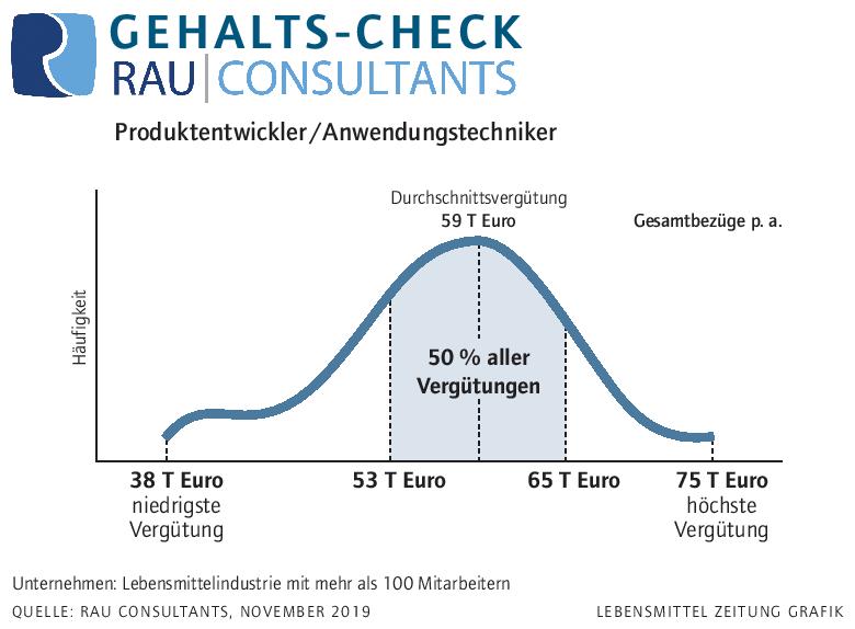Gehalts-Check: Produktentwickler