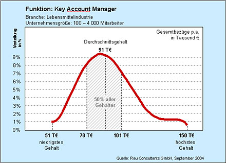 Key Account Manager - Grafik als PDF zum Download