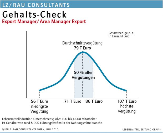 Export Manager/Area Manager Export