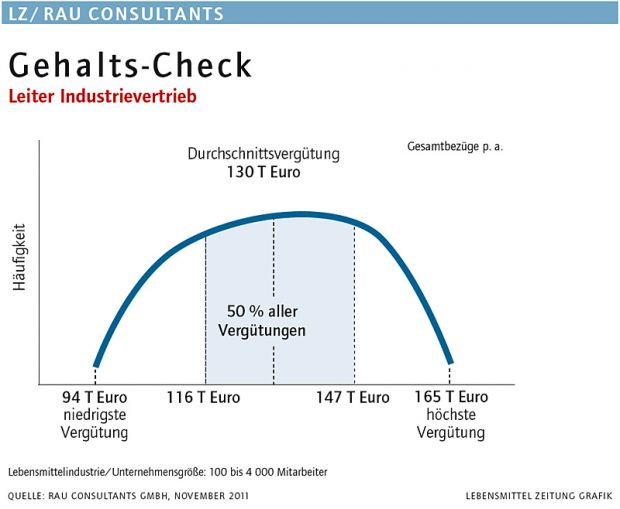 Gehalts-Check: Leiter Industrievertrieb