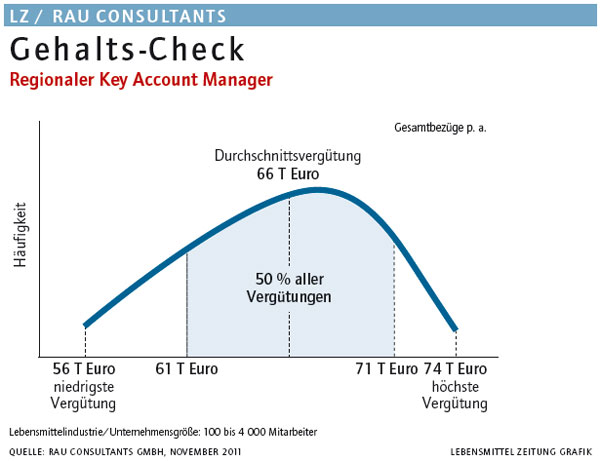 Gehalts-Check: Regionaler Key Account Manager