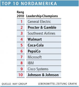 Leadership-Champions Top 10 Amerika