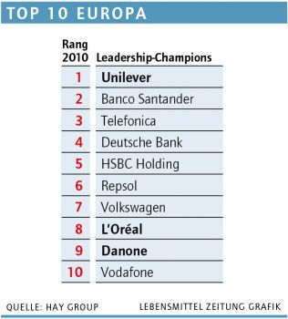 Leadership-Champions Top 10 Europa