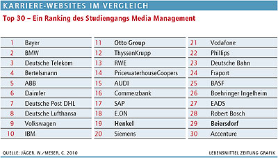 Top 30 – Ein Ranking des Studiengangs Media Management