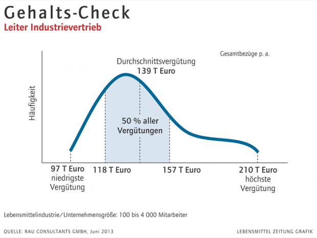 Gehalts-Check Leiter Industrievertrieb