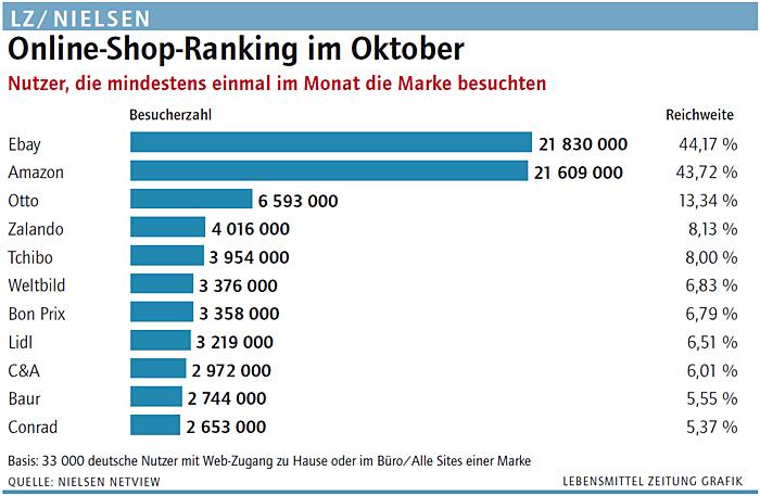 online shop ranking im oktober